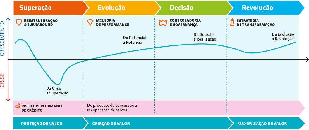 Grafico desafios ao longo do ciclo de vida de uma empresa